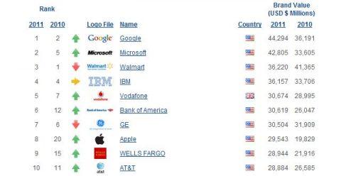 Top 10 das marcas mais valiosas