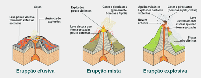 tipo de atividade vulcânica