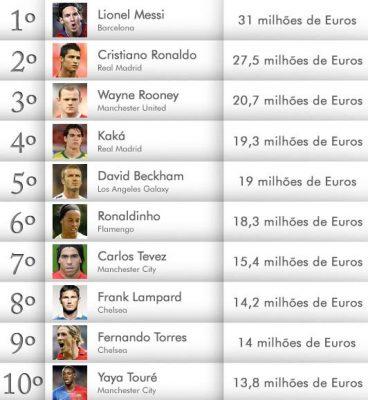 Os jogadores mais bem pagos do mundo