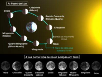 Fases da lua - Imagem 1