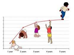 Crescimento infantil