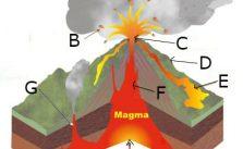 A constituição de um vulcão