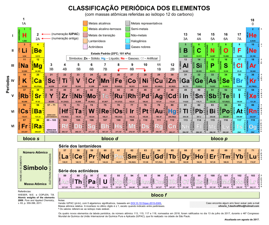 new social - tabela periodica 2018