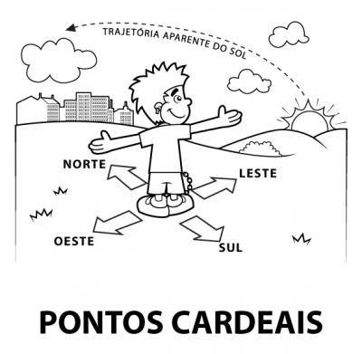 Fichas e atividades com os pontos cardeais